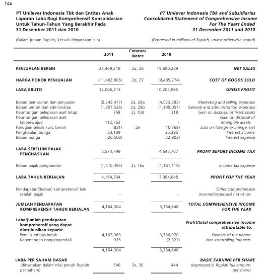 Contoh Laporan Keuangan Pt Unilever Seputar Laporan